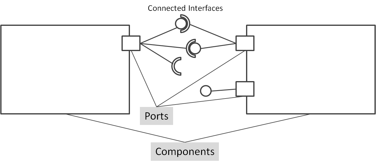 component_port_interface_en.png