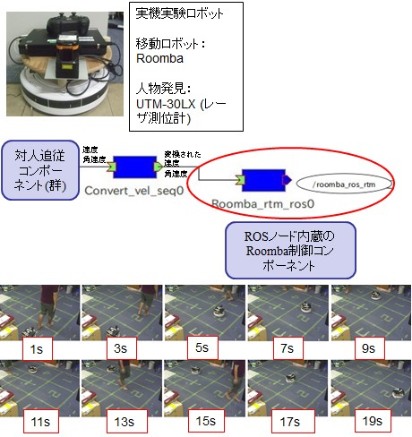 Realization of High-performance Roomba by combining ROS and RTM