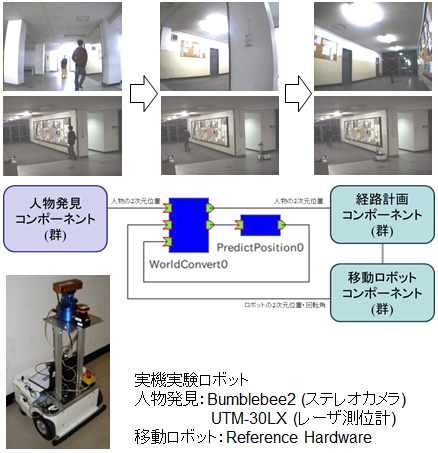 Recovery_Function_of_Target_Disappearance_for_Human_Following_Robot