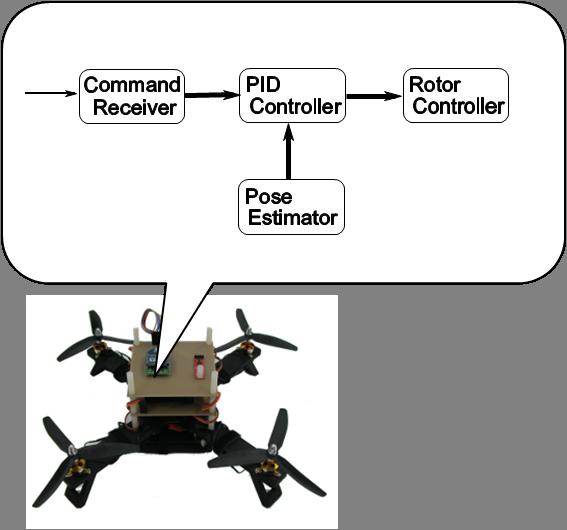 クァッドロータを制御するRTコンポーネント群