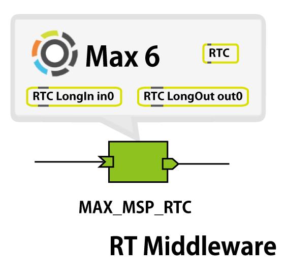 RTCGateway