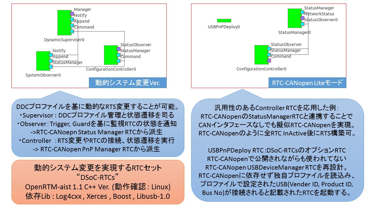 動的システム変更を実現する RTC セット