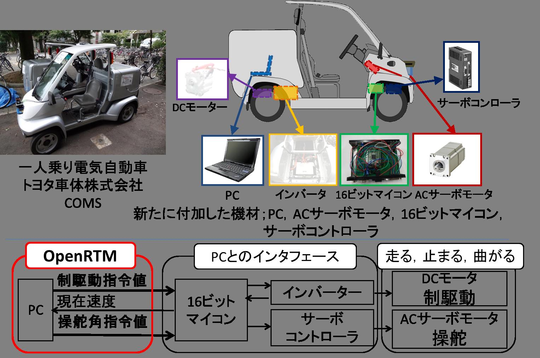 一人乗り電気自動車ロボット化