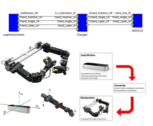 LeapMotionを用いたロボットマニピュレータの操作支援コンポーネント