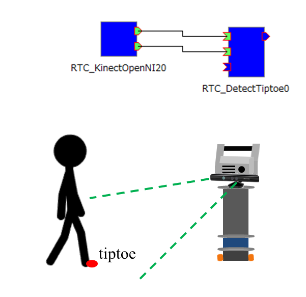 ロボットとインタラクションを行うためのつま先の位置推定コンポーネント