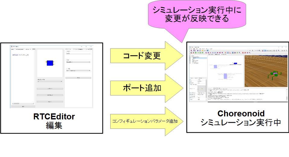 Choreonoid用OpenRTM連携プラグイン Python版