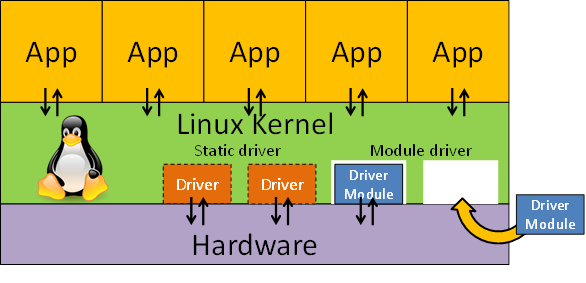 linux_kernel_and_driver.png